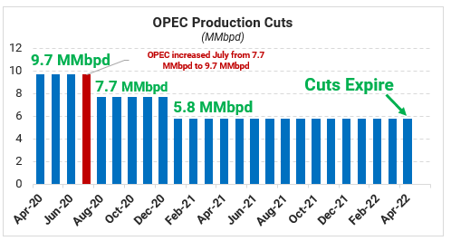 """OPEC Boosts Output as US Enters """"New Phase"""" of Coronavirus"""