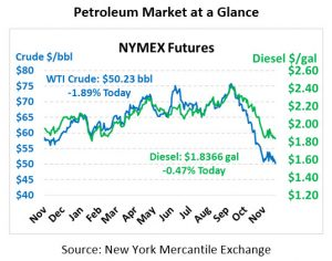 Oil Continues Following Equities Lower - Mansfield Energy Corp