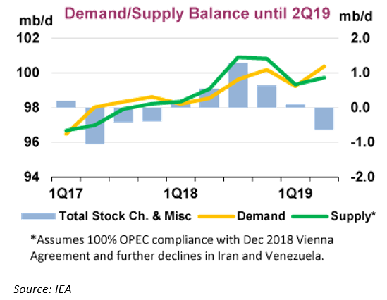 IEA Reports More Bullish View of 2019
