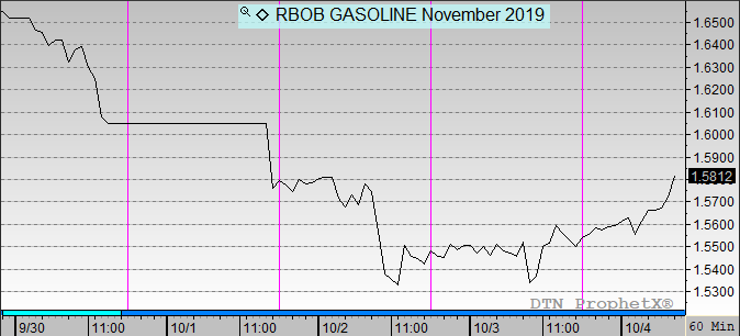 RBOB Gasoline prices Nov 2019