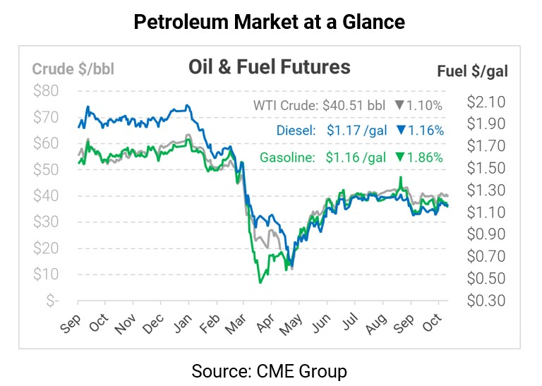 EIA Reports Biggest Petroleum Draws in 18 Months