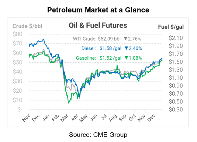 Oil Sets New Highs on COVID Relief Bill