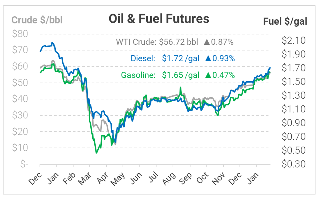Week in Review – Oil Rally Continues