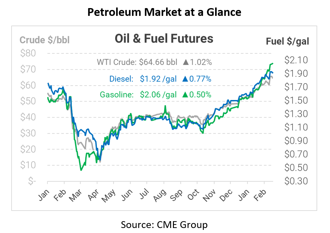 Economy Grows, API Shows Continued Refined Product Draws