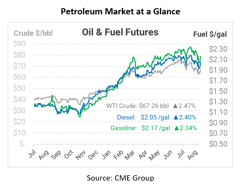 Markets Bounce Back, Fuel Up 14 Cents in Two Days