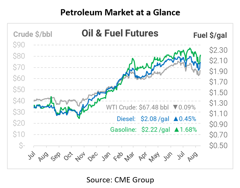 Will Today's Inventory Reports Extend the Oil Rally?