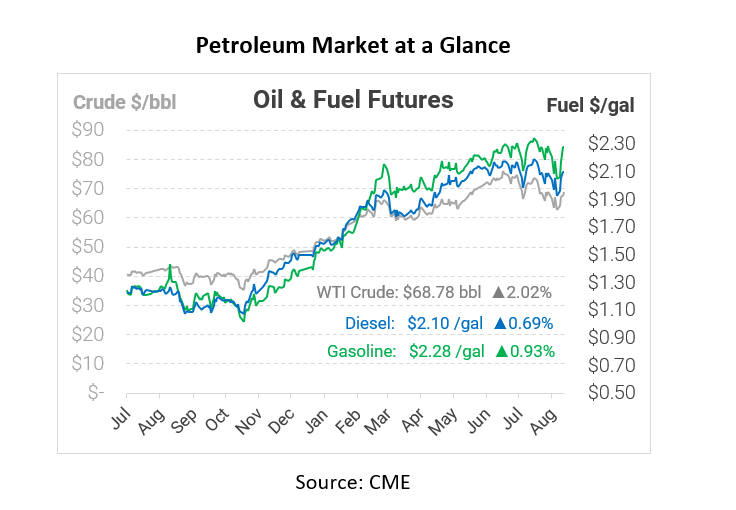 Afghanistan and Oil Prices: A Historical Look