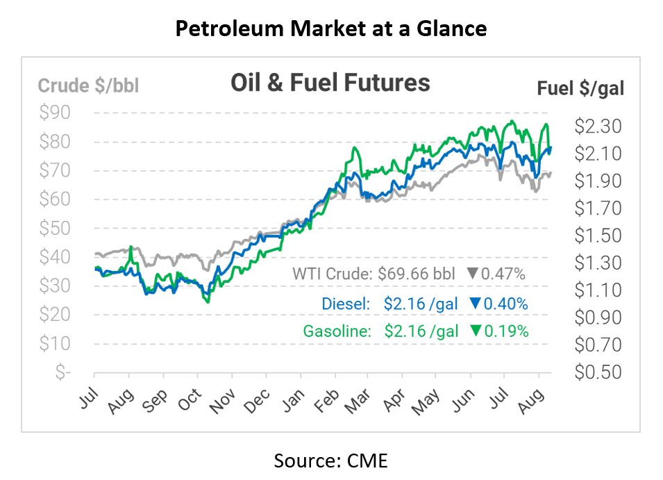 Oil Advances on Gulf Production Outages, Jobs Report