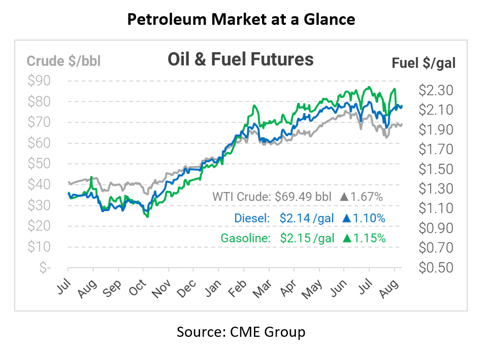 What's Next for the Fuel Price Rally?