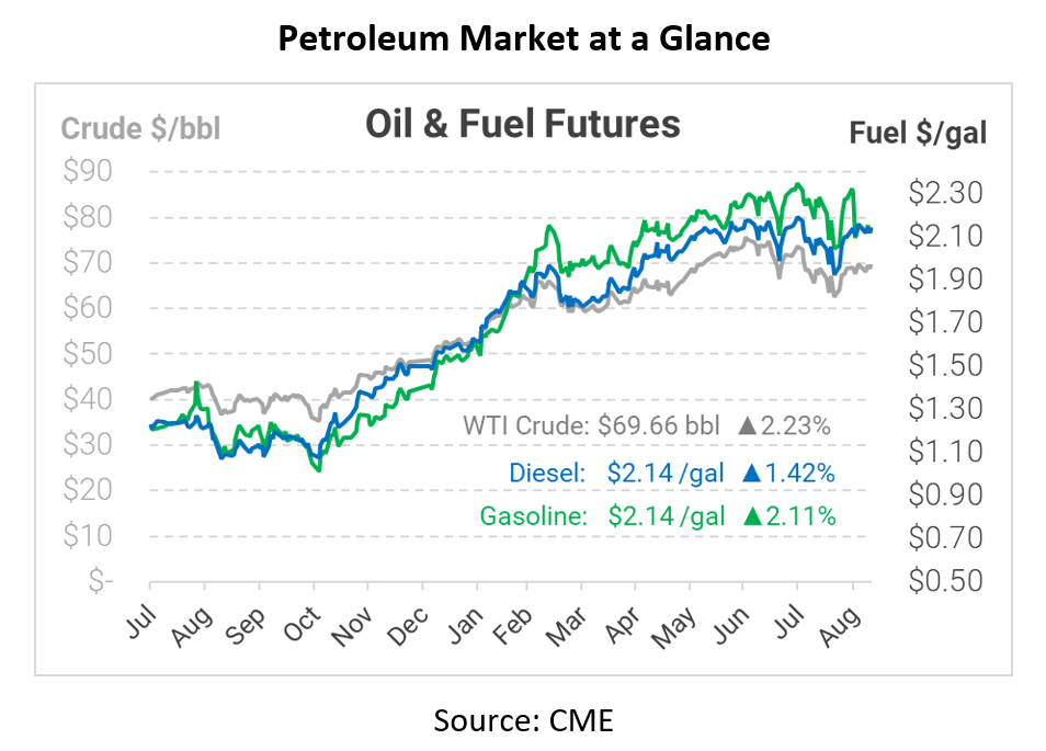 High Summer Gasoline Prices Are Coming to an End