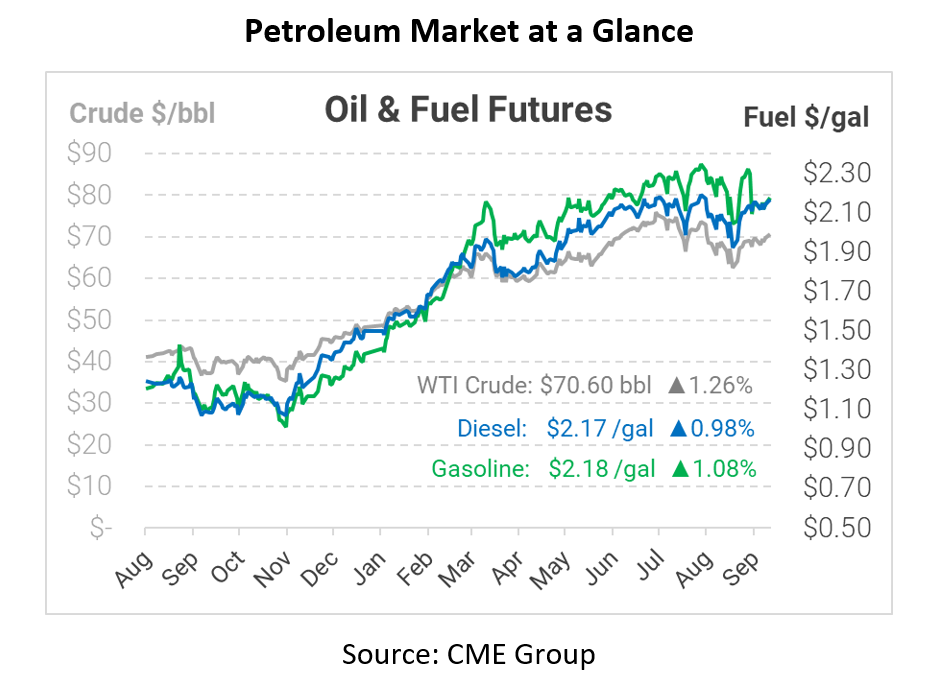 Ida Recovery Continues to Hit Oil Prices While New Threats Linger
