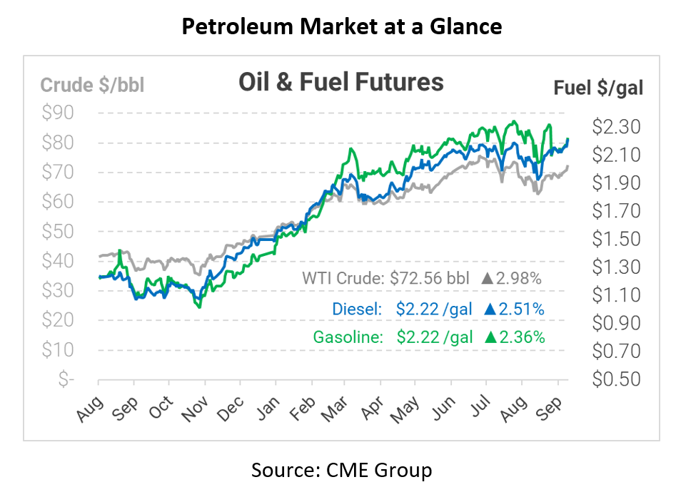 Fuel Up 5 Cents on Weak Supply, Robust Demand