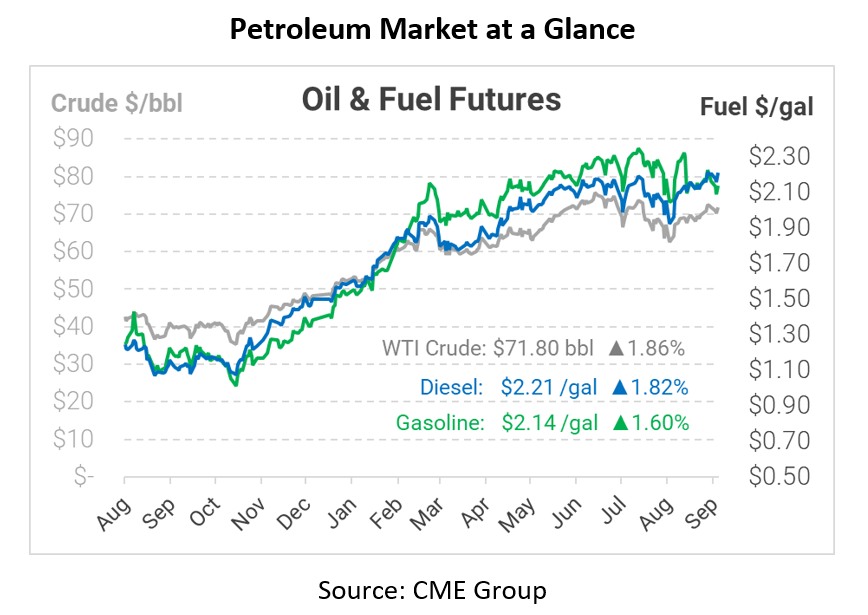 3 Reasons Fuel is Rising This Morning