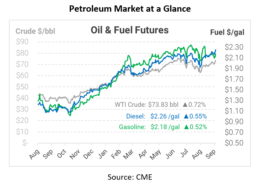 Could Fuel Prices Rise Farther? Watch Supply, Weather