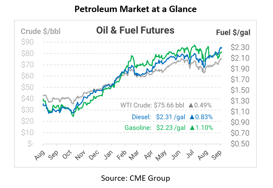 Oil Rally Stalls on Oil Inventory Build