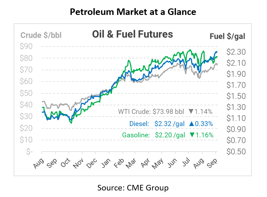 Oil Prices Fall After Inventories Gain
