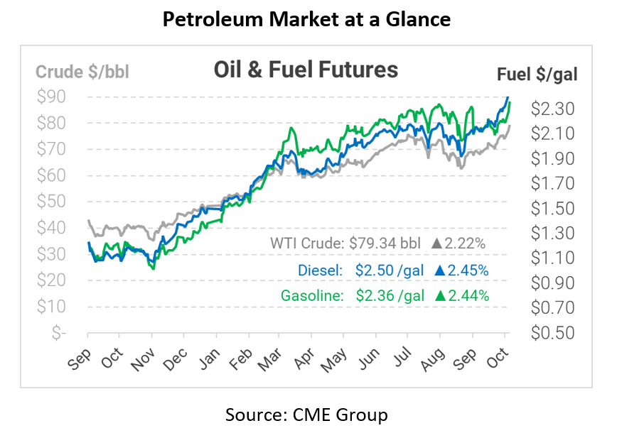 Oil Markets Hit 7-Year Highs, Fuel Prices Soar