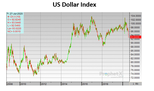 US Dollar Provides Oil Tailwinds