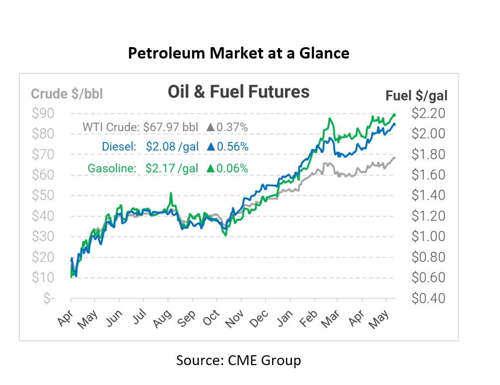 OPEC+ Stays the Course, Pushing Oil To Fresh Highs