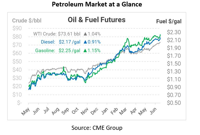 Bullish Bets Rise, Market Weighs Possible OPEC Production Gains