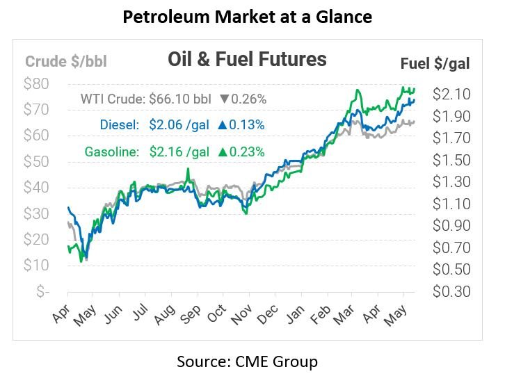 Oil Prices Rally – Gas Stations Still Shut Down