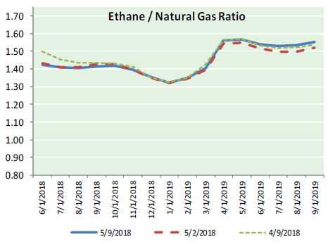 Natural Gas News – February 19, 2018