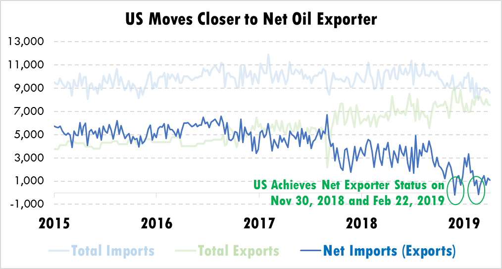 U.S. Moves Toward Net Exporter – 4 Takeaways
