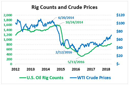 Rig Counts Data Suggest Future Production Constraints - Mansfield