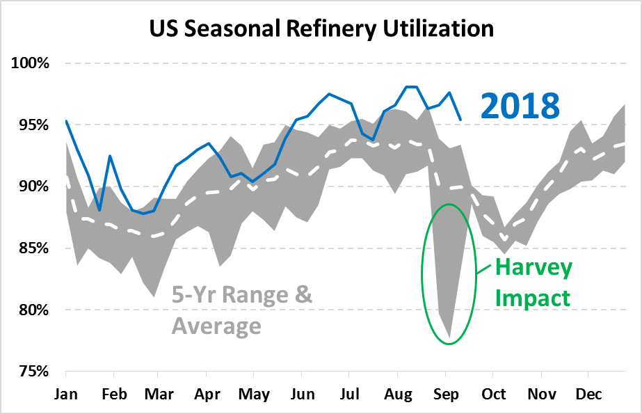 Refinery Downtimes to Bring Local Price Fluctuations